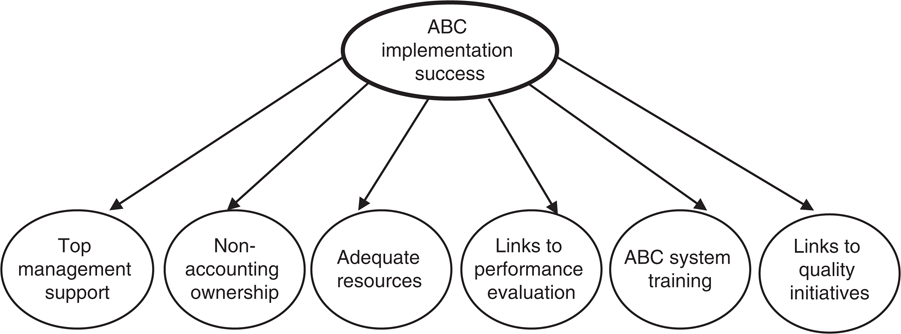 ABC success: evidence from ISO 9000 certified companies in