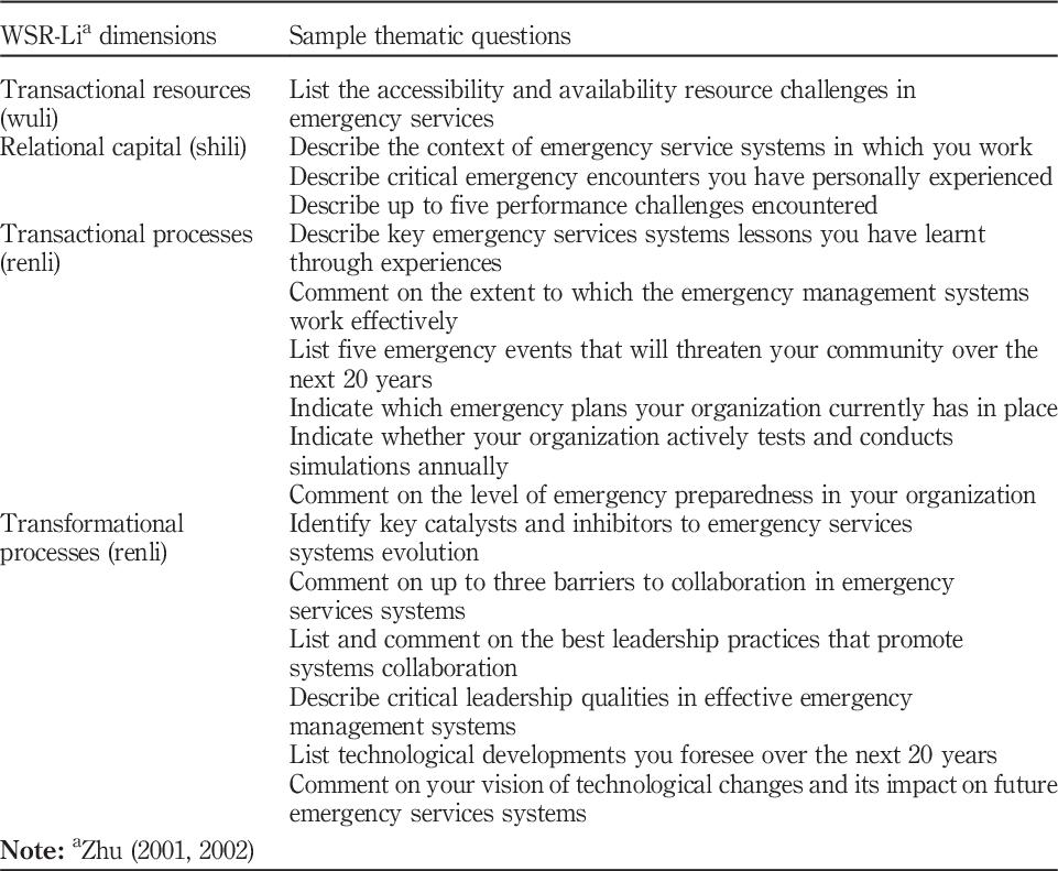 The nexus of transformational leadership of emergency