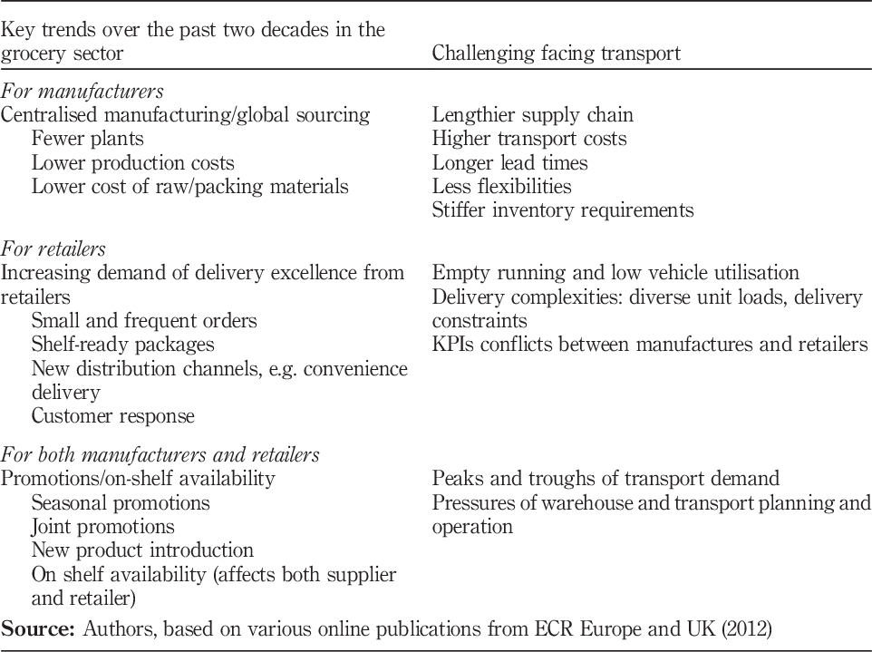 The use of ICT in road freight transport for CO2 reduction – an