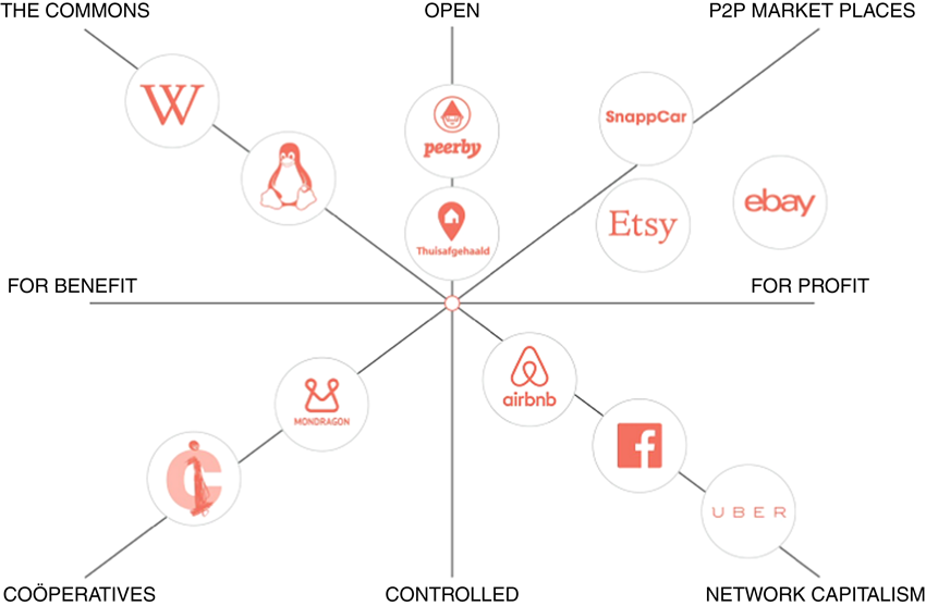 Airbnb: the future of networked hospitality businesses