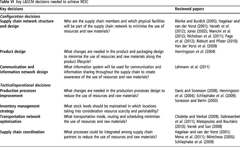 Resource-efficient supply chains: a research framework
