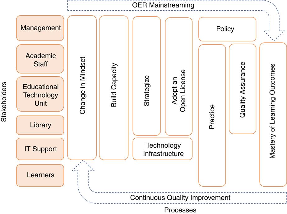 An empirical framework for mainstreaming OER in an academic