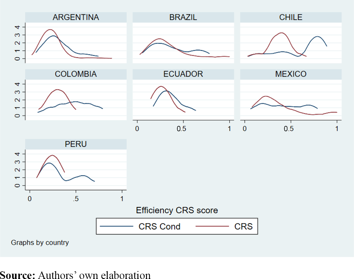 Determinants Of Bank Efficiency: Evidence From The Latin
