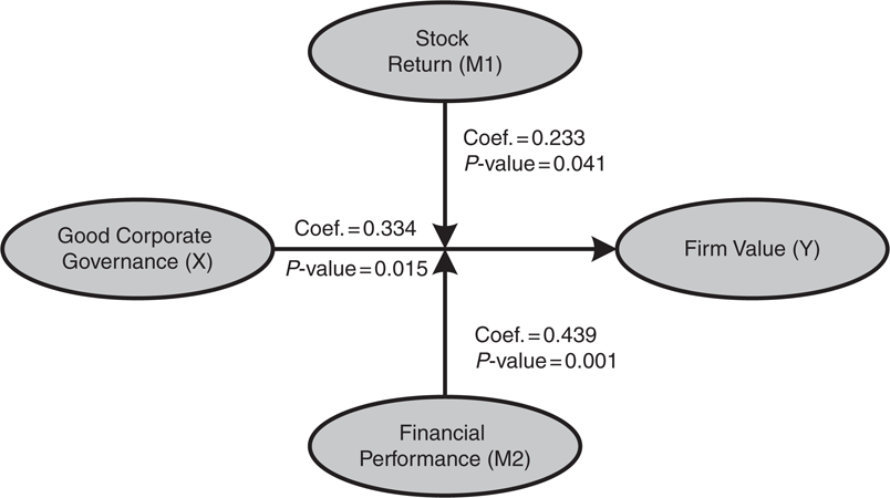 Stock return and financial performance as moderation