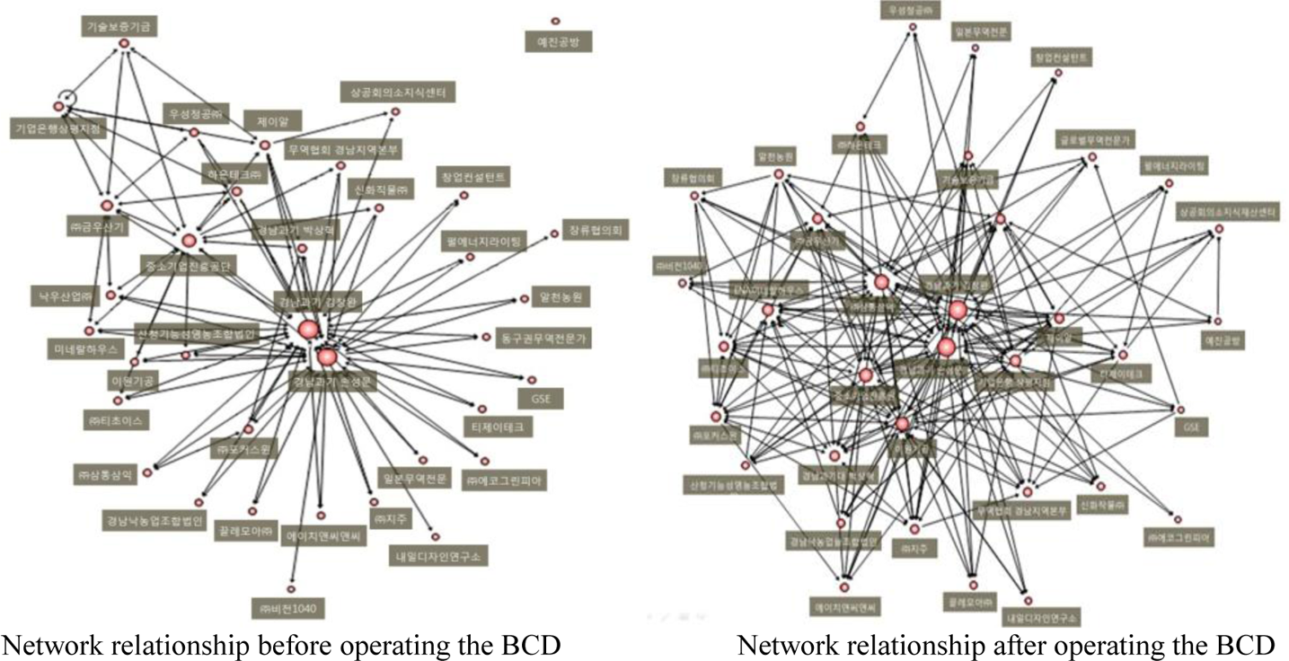 The role of universities for the change of a network