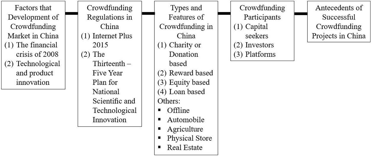 The nature of crowdfunding in China: initial evidence