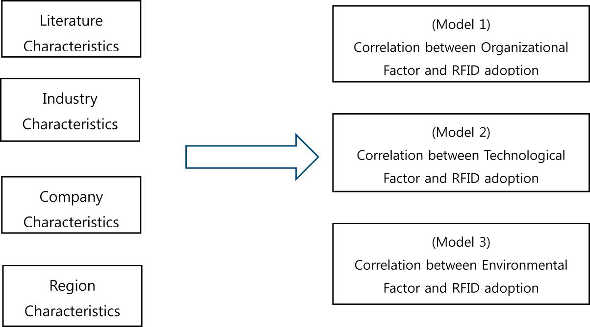 A meta-analysis of determinants of RFID adoption around the
