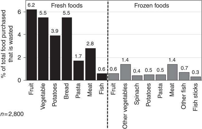 The impact of food preservation on food waste   Emerald Insight