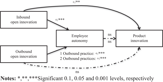 The role of employee autonomy for open innovation