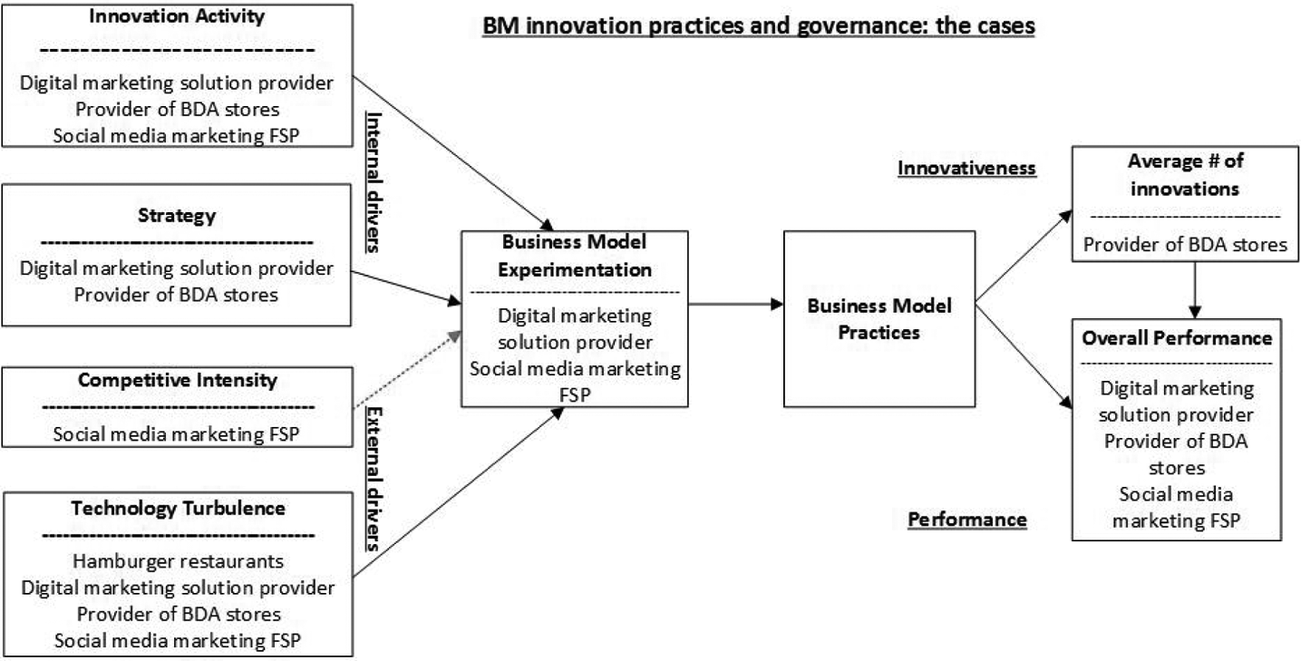 The impact of digitalization on business models | Emerald