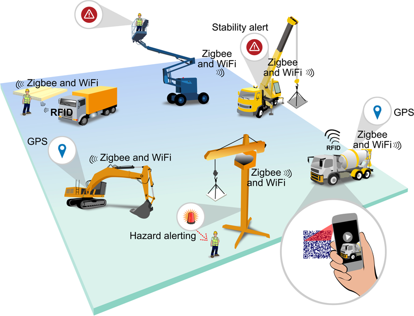 Digital skin of the construction site: Smart sensor
