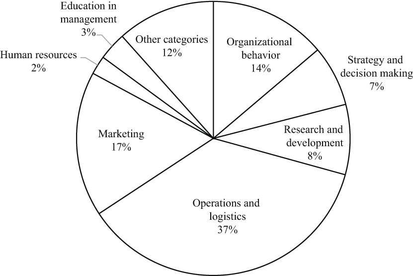Agent-based simulation in management and organizational