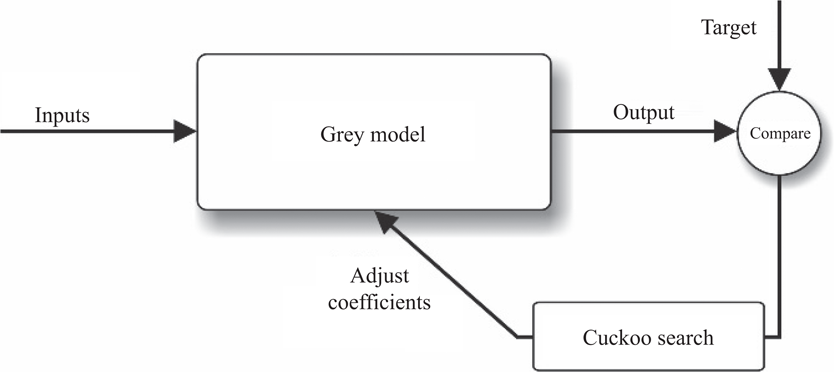 A cuckoo search optimisation-based Grey prediction model for
