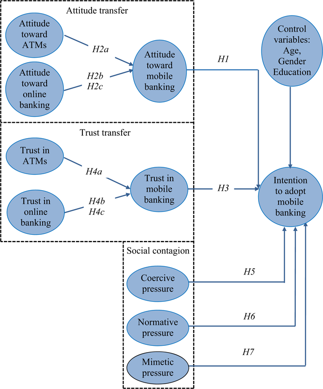Toward a contagion-based model of mobile banking adoption
