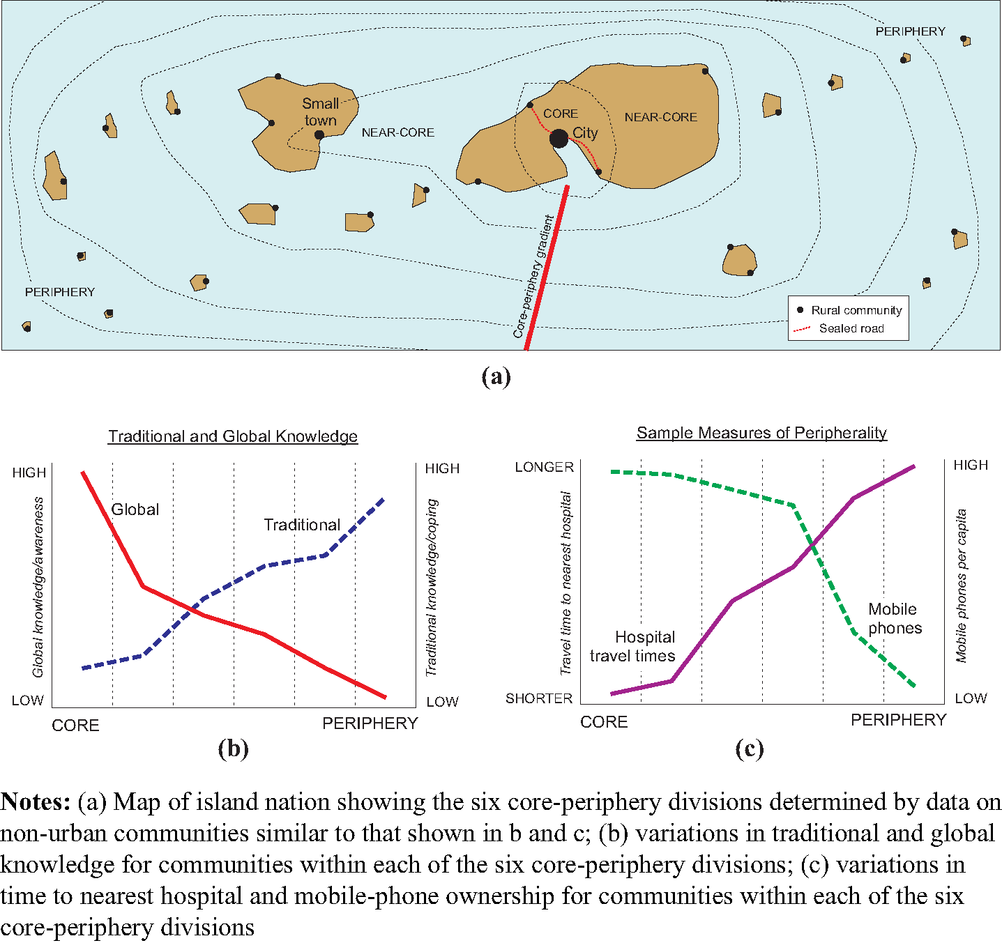 Understanding climate-human interactions in Small Island Developing