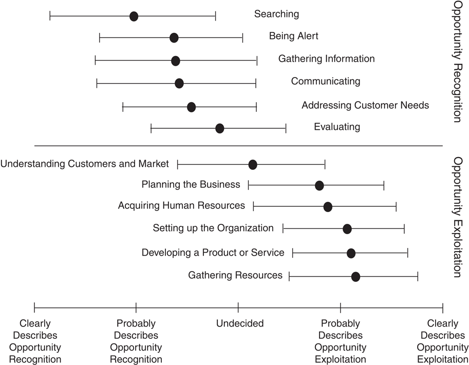 Understanding, differentiating, and measuring opportunity