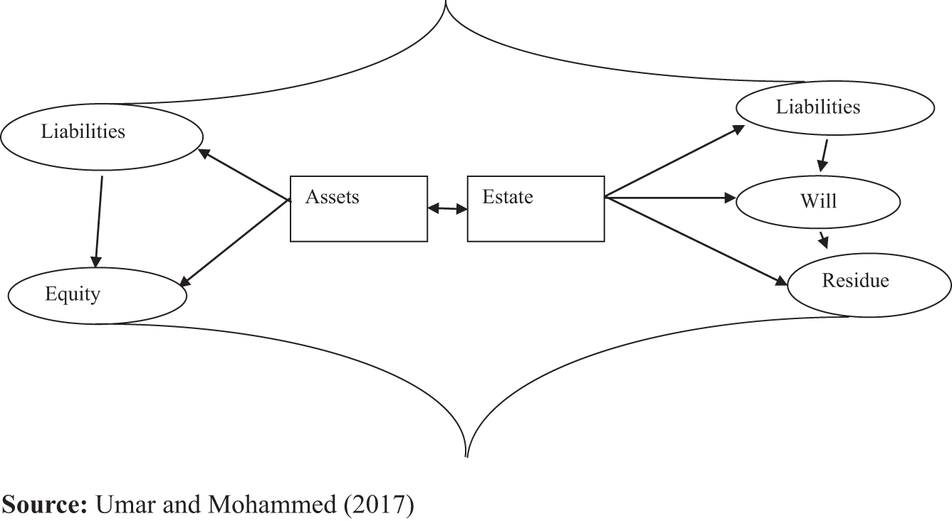 Business succession from an Islamic accounting perspective
