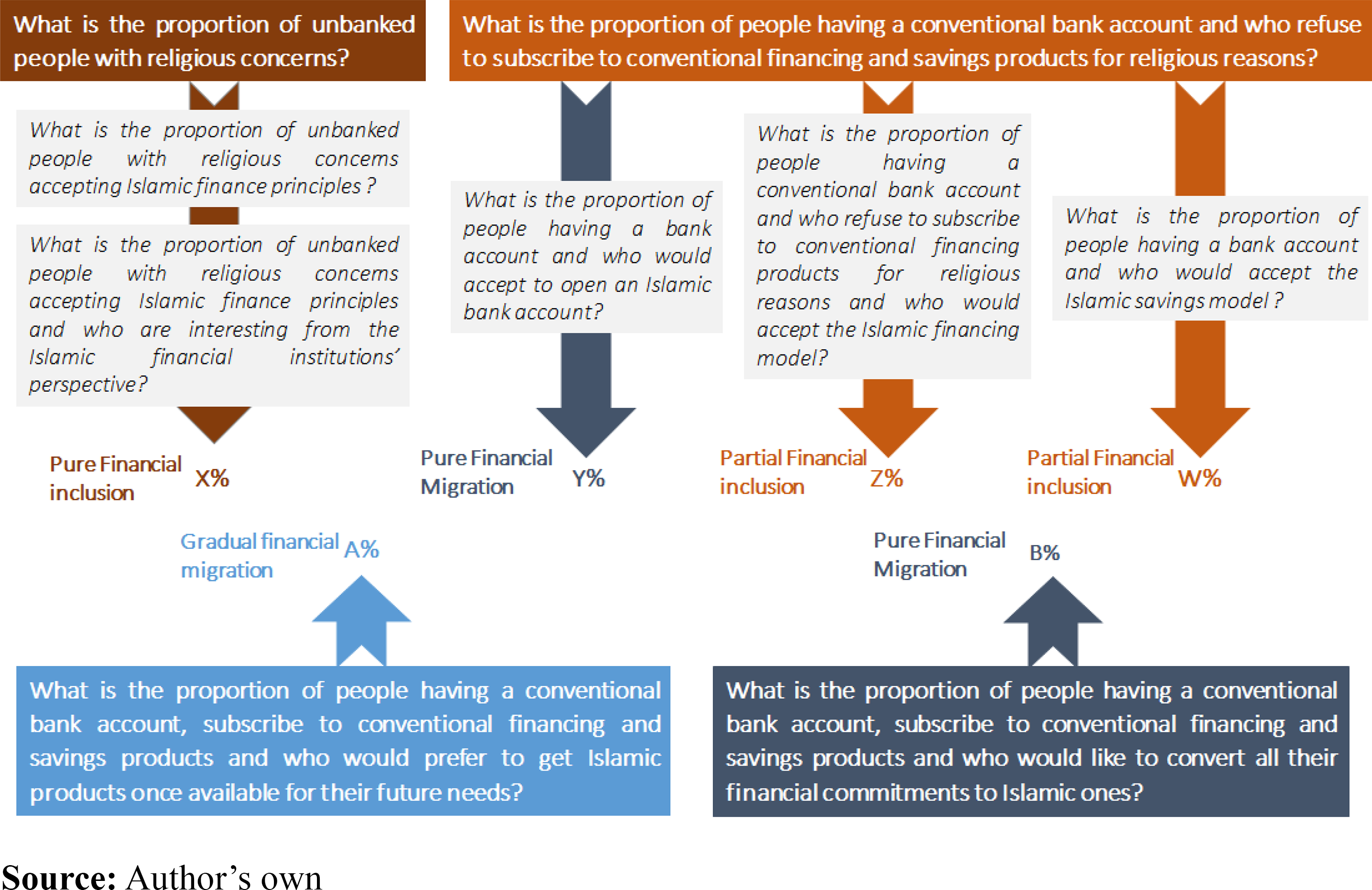 Islamic finance financial inclusion or migration   Emerald Insight