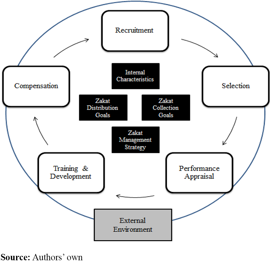 A proposed human resource management model for zakat