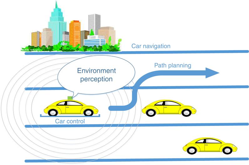 The key technology toward the self-driving car | Emerald Insight