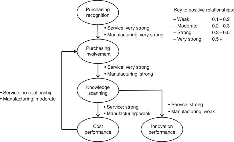 The role of strategic purchasing in dynamic capability