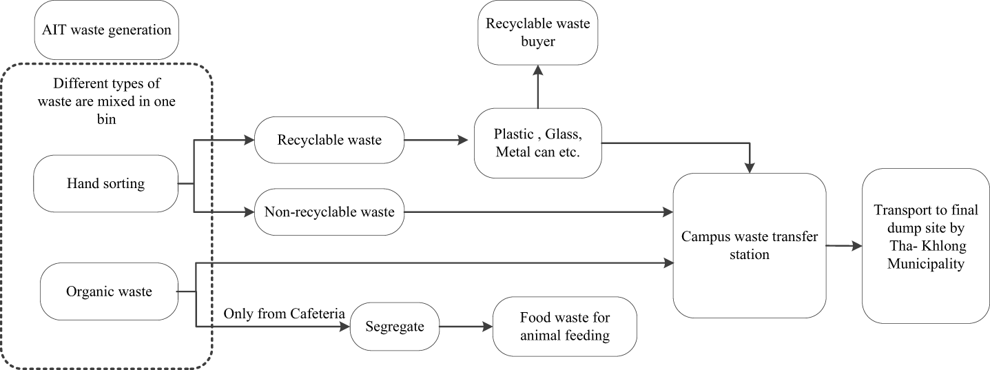 Greening of a campus through waste management initiatives