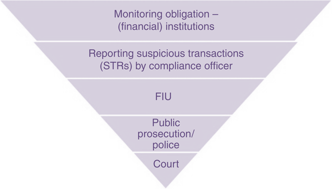 Great expectations but little evidence: policing money
