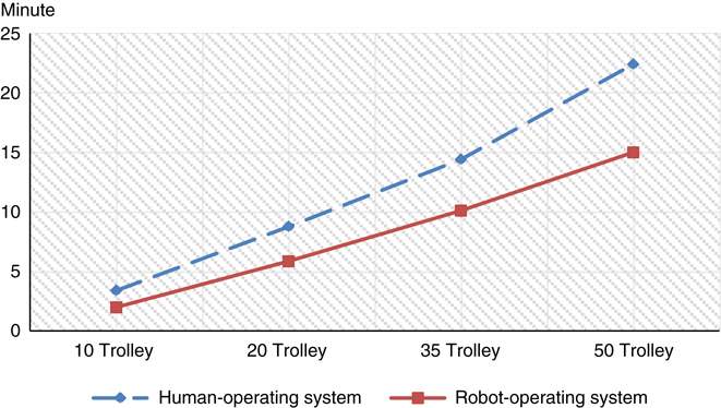 Robot-enabled execution system for perishables auction