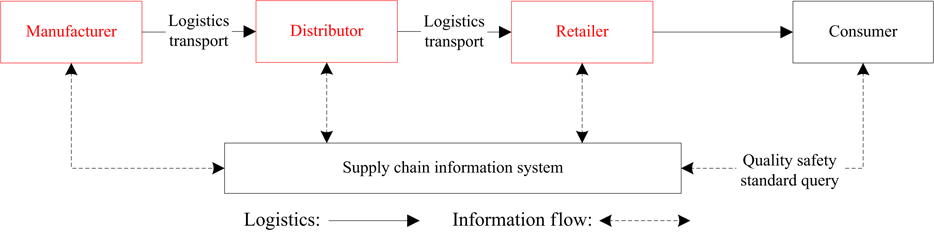 Supply Chain Management Lecture Notes Pdf