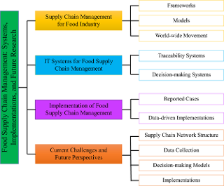 Food Supply Chain Management Systems Implementations And Future Research Emerald Insight
