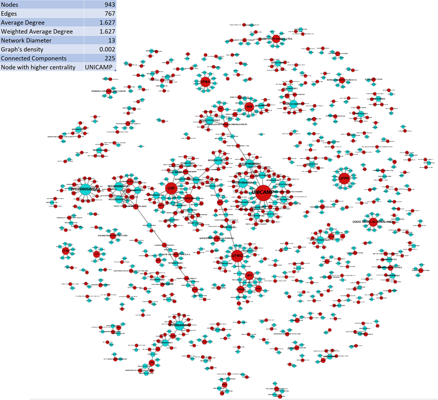 Technological cooperation network in biotechnology: Analysis