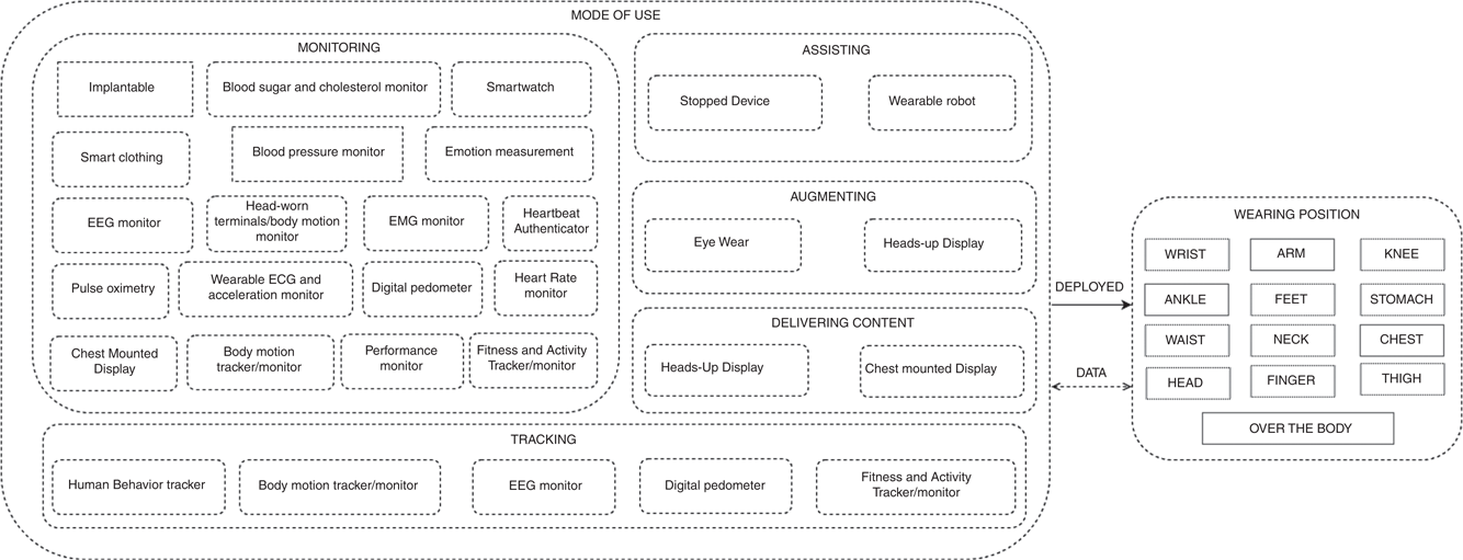 Tapping Into The Wearable Device Revolution In The Work Environment A Systematic Review Emerald Insight
