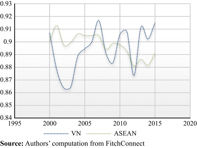 Incorporating risk into technical efficiency for Vietnam's and ASEAN