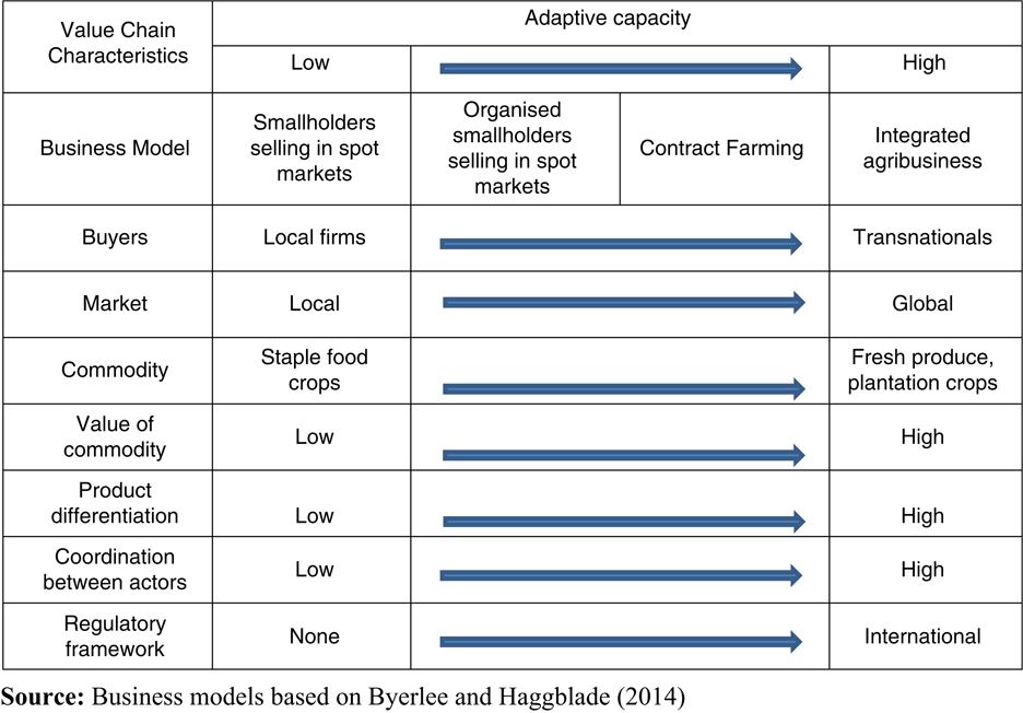 Smallholder value chains as complex adaptive systems: a conceptual