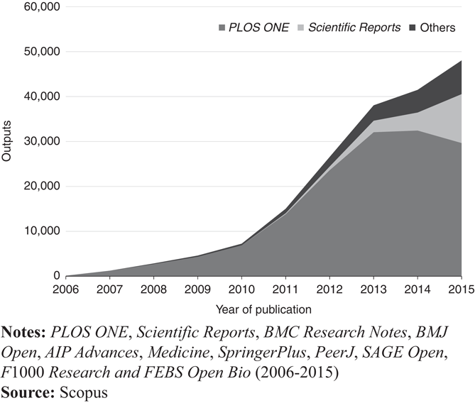 Open-access mega-journals: The future of scholarly