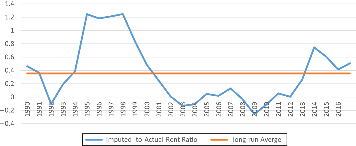 Is there a bubble in the Swedish housing market? | Emerald Insight