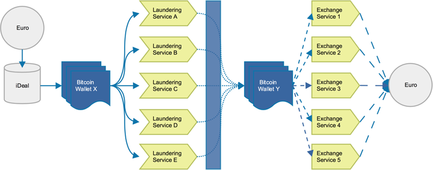 Selling bitcoins money laundering free sports betting software