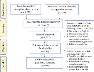 The Experiences Of Colorectal Cancer Patients In Postoperative Recovery Integrative Review Emerald Insight
