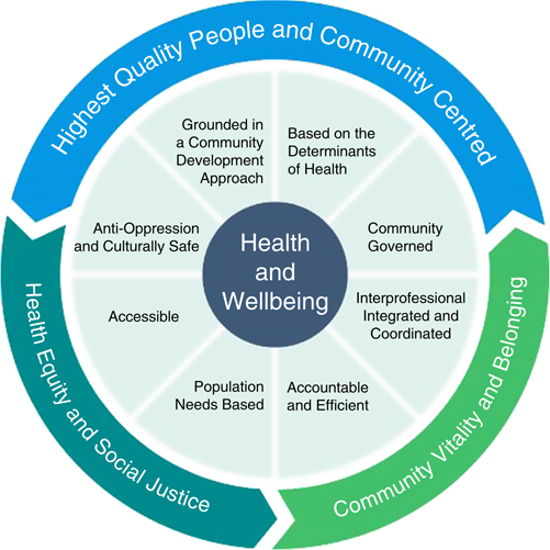 Delivering Primary Health Care As Envisioned A Model Of Health And Well Being Guiding Community Governed Primary Care Organizations Emerald Insight