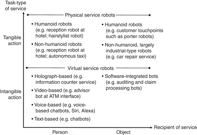 Brave new world: service robots in the frontline | Emerald