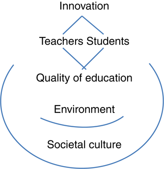 Innovation in education: what works, what doesn't, and what