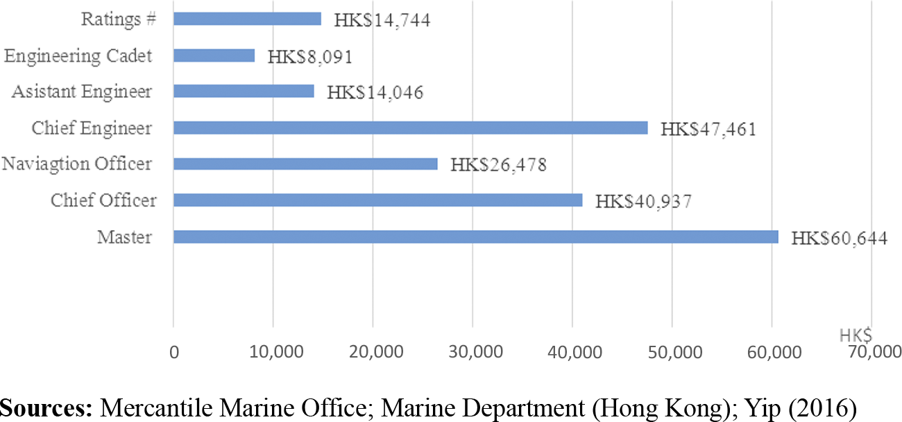 Review of the development of seafarers in Hong Kong