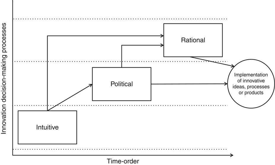 Contingent use of rational, intuitive and political decision