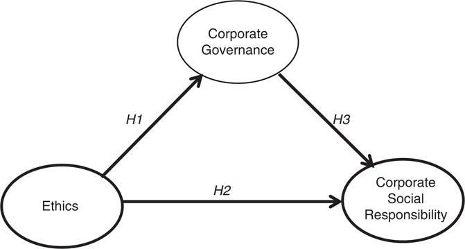 Corporate ethics, governance and social responsibility in