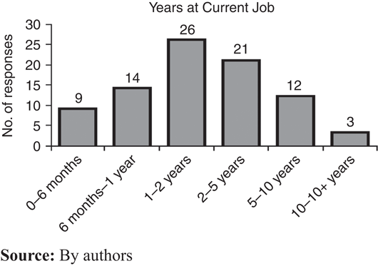 Emerging dynamics of workplace stress of employees in a