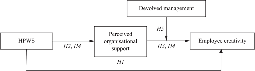 High-performance work system and employee creativity: The