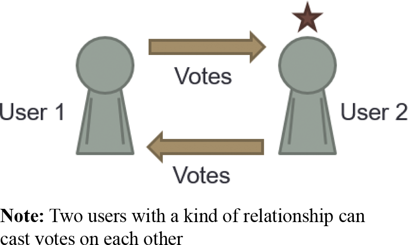 Measuring user's influence in the Yelp recommender system