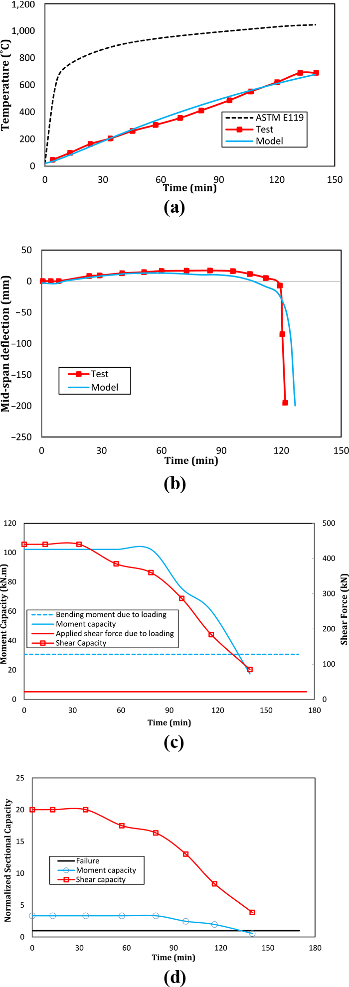 Effect of local instability on fire response of steel beams