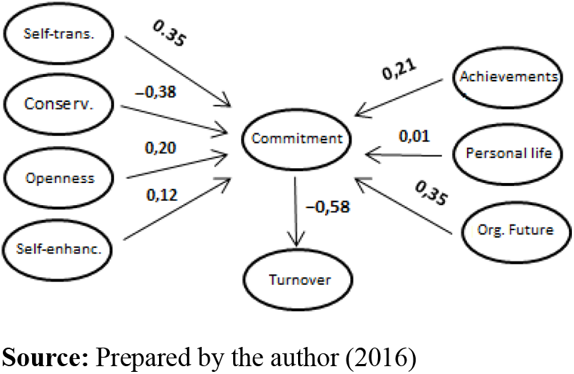 Antecedents Of Turnover In Federal Public Administration