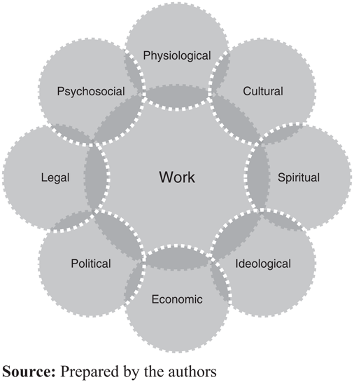 Integrating perspectives proposal for the analysis of work